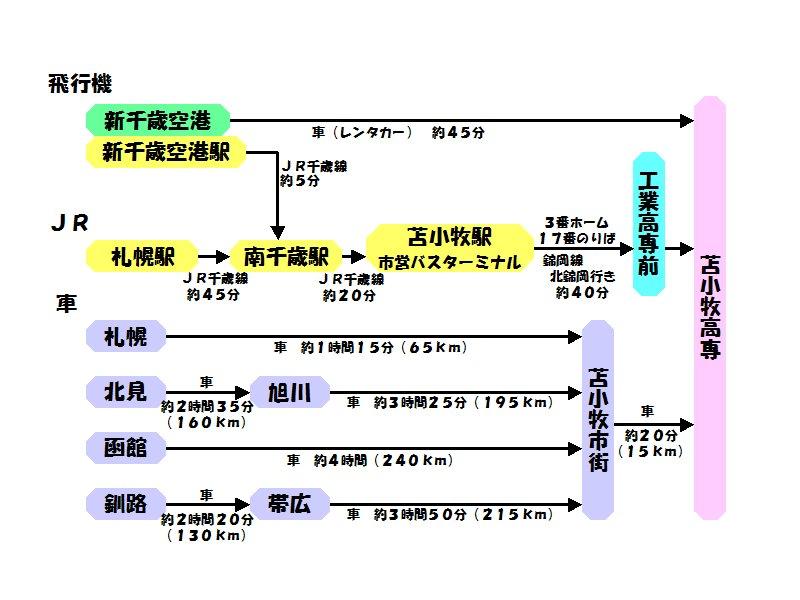 tnct_access_chart.jpg