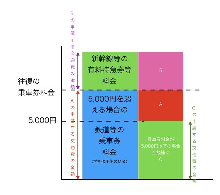交通費補助図示1